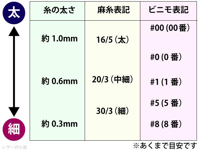 手縫い糸の太さ目安(mm)