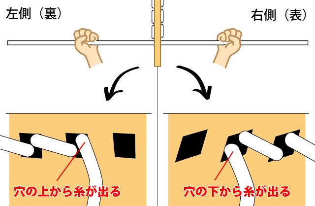 理論的な糸の引き締め